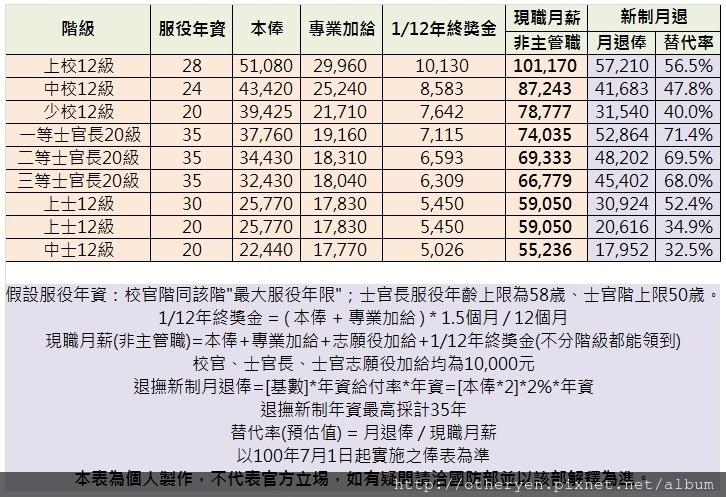 各階月退俸試算.jpg
