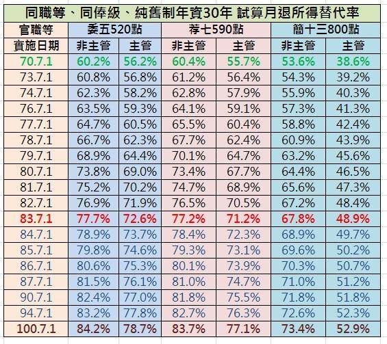 %E5%90%8C%E8%81%B7%E7%AD%89%E5%90%8C%E4%BF%B8%E7%B4%9A%E7%B4%94%E8%88%8A%E5%88%B6%E5%B9%B4%E8%B3%8730%E5%B9%B4%E8%A9%A6%E7%AE%97%E6%9C%88%E9%80%80%E6%89%80%E5%BE%97%E6%9B%BF%E4%BB%A3%E7%8E%87.jpg