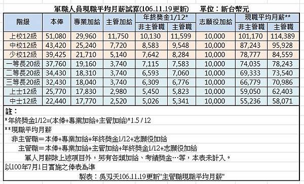 軍職人員現職平均月薪試算(106.11.19更新).jpg