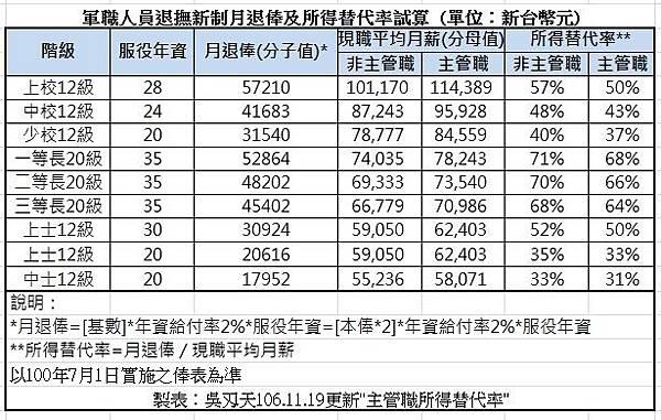 軍職人員退撫新制月退俸及所得替代率試算.jpg