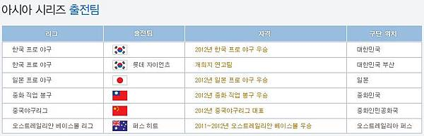 2012年亞洲職棒大賽官網
