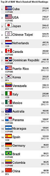 台灣棒球世界排名