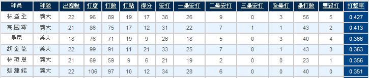 中華職棒打擊排行榜前六名