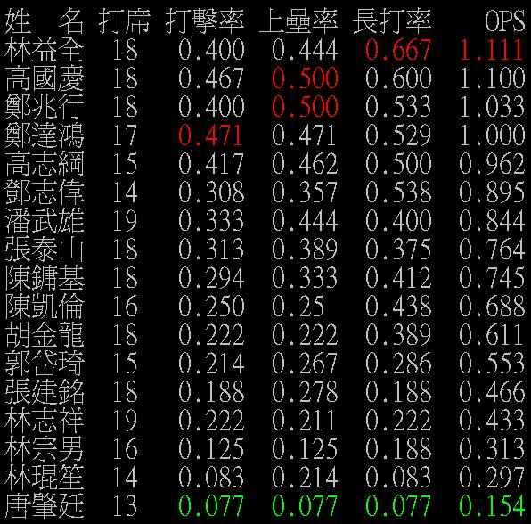 台灣大賽打擊三圍1