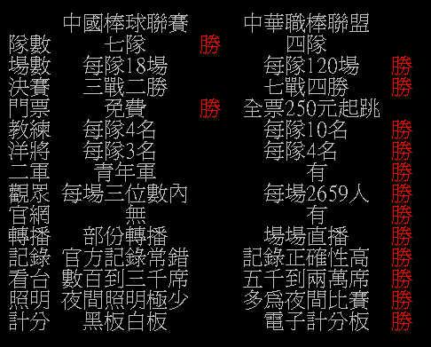 中國棒球聯賽與中華職棒的比較.jpg