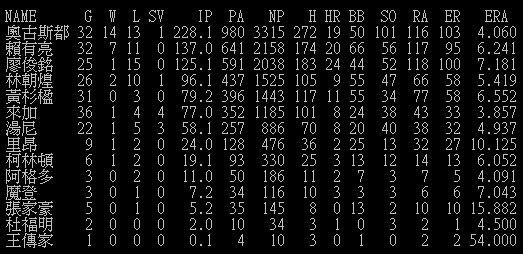 1996年興農牛隊投手整隊表.bmp