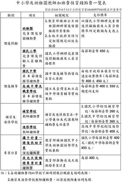 中小學及幼稚園教師加班費性質鐘點費一覽表