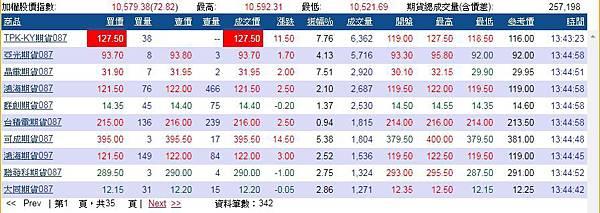 201708月熱門股票期貨-股票期貨操作注意事項-股票期貨下單