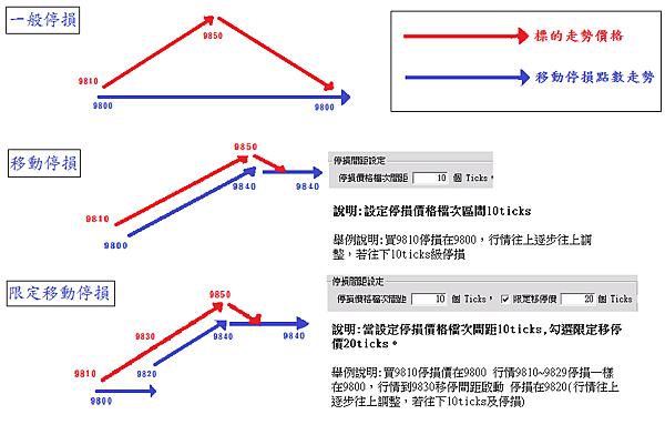 什麼是移動停損?下單如何使用限定移動停損?