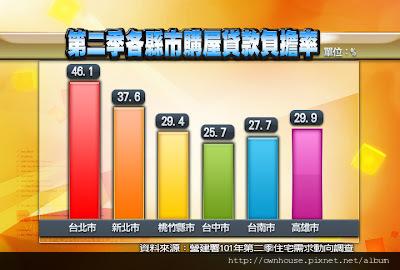 第二季各縣市購屋貸款率-重一6