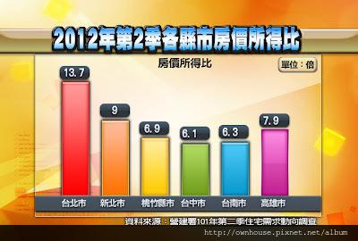 2012年第2季各縣市房價所得比4