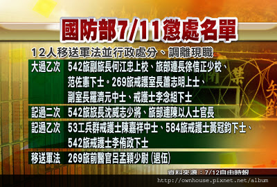 0715_CG11 國防部0711懲處名單.jpg