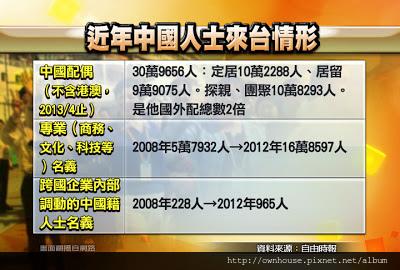 0624_CG4_近年中國人士來台情形.jpg