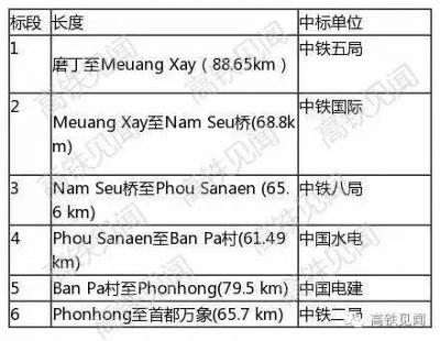 High Speed Train(Laos2.jpg
