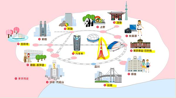 東京著名景點