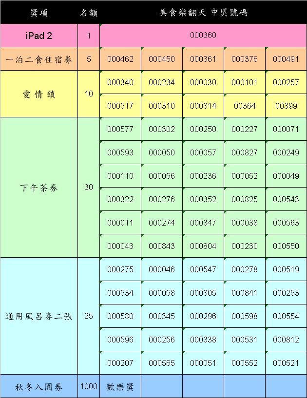 美食樂翻天中獎名單.jpg