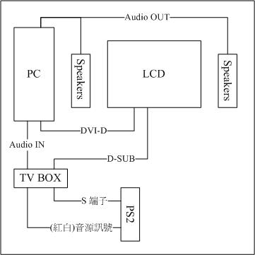 PC+PS2 配置圖