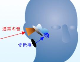 聽音樂不一定要用耳機-人骨傳音-3