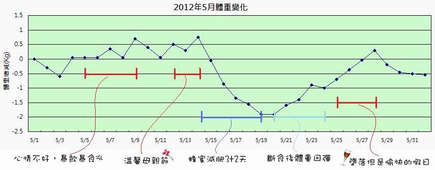 2012年05月體重變化