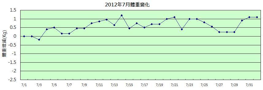 2012年07月體重變化