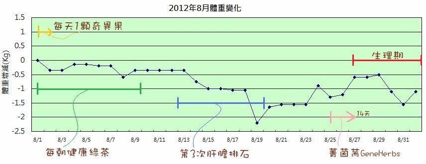2012年08月體重變化