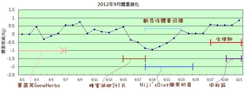 2012年09月體重變化