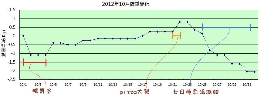 2012年10月體重變化
