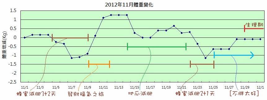2012年11月體重變化