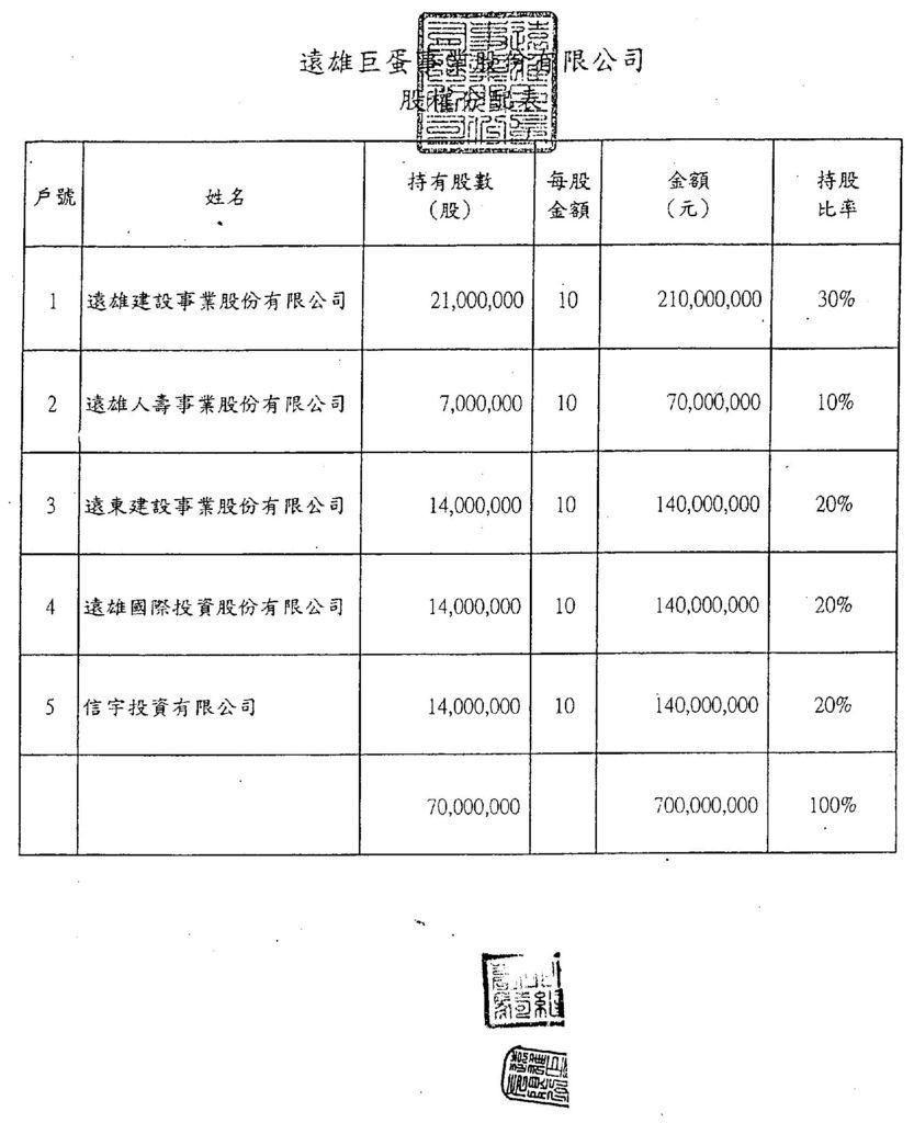 遠雄巨蛋原始股權分配表