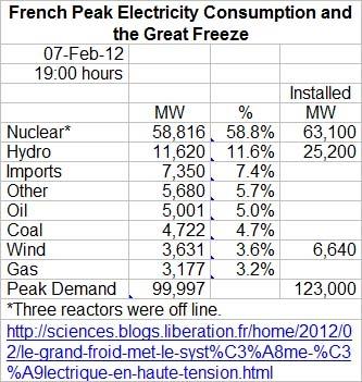 綠能德國溫暖了核電法國-電力組成