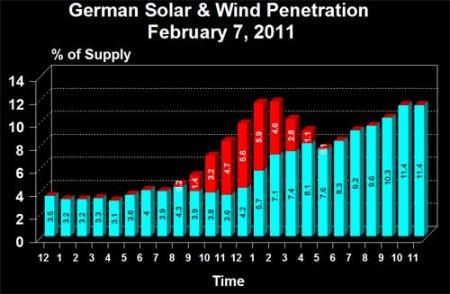 綠能德國溫暖了核電法國-德再生能源