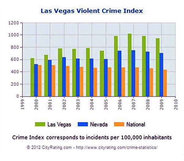 美國賭場州犯罪率趨勢