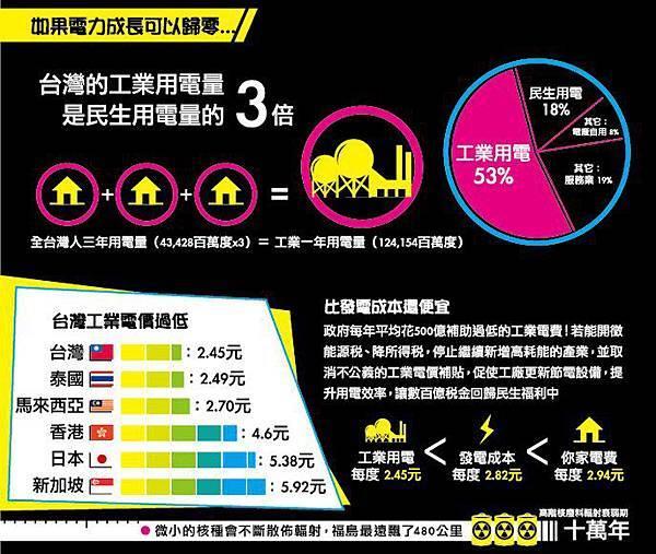 工業用電是民生的三倍