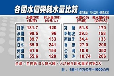 台灣低水價所以浪費水