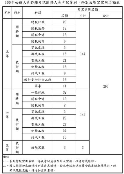 100關務特考需用名額(附表2).jpg