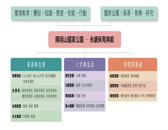 1202陽明山國家公園環境教育課程架構