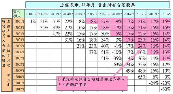 1301臺塑月線200101報酬分析2