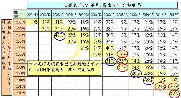 1301臺塑月線200101報酬分析3