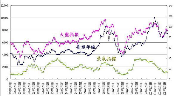 1301臺塑月線200101報酬分析5
