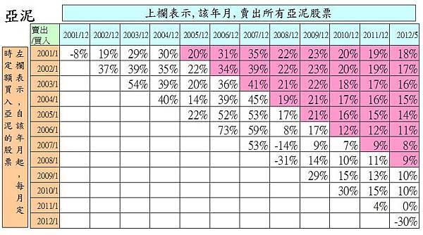 1102亞泥月線200101報酬分析