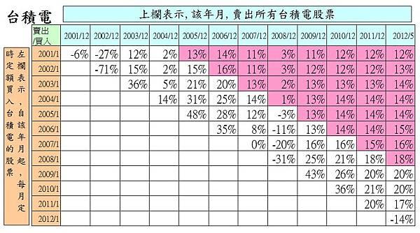 2330台積電月線200101報酬分析