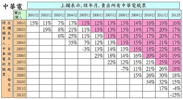 2412中華電月線200101報酬分析