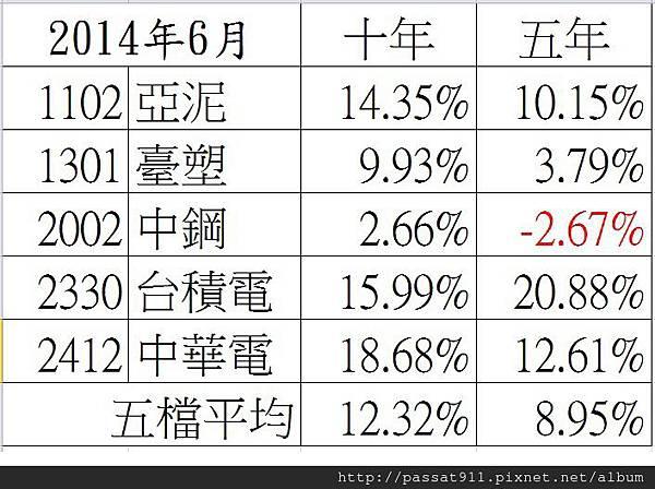 2014年6月懶基金報酬率.jpg