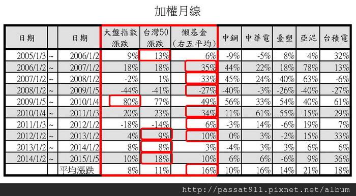 台灣50VS懶基金.jpg