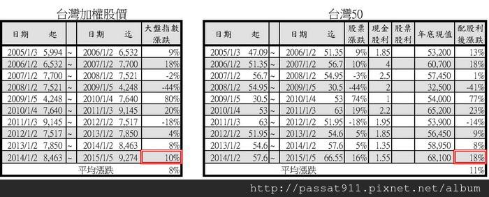 台灣加權vs台灣50.jpg