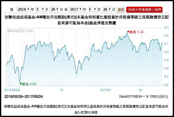 安聯收益成長基金-AM穩定月收類股(美元)(本基金有相當比重投資於非投資等級之...is (USD)-安聯投信-淨值表-FundDJ基智網-MoneyDJ理財網.jpg