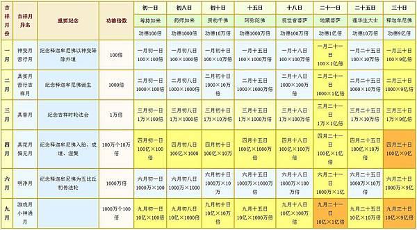 藏曆功德表.jpg