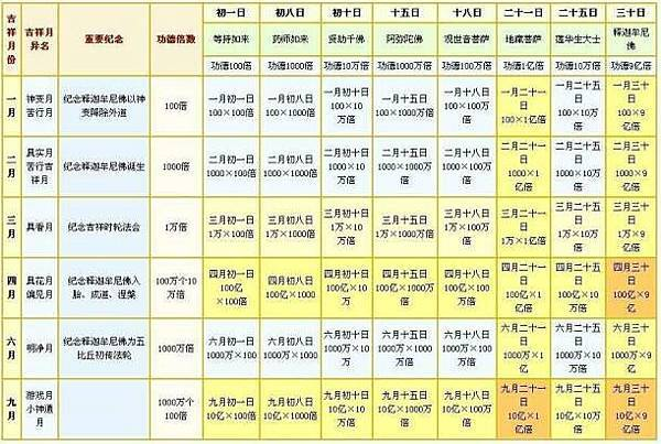 藏曆吉祥日功德倍數.jpg
