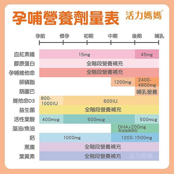 20200506-孕哺營養劑量表_1-01.jpg