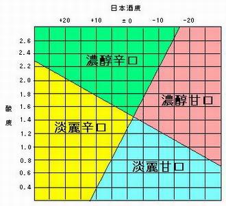 日本酒度酸度圖